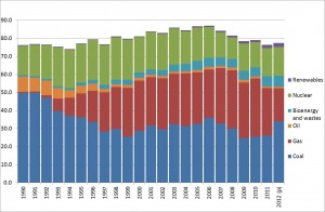 Electricity production by source from DECC