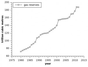 gas reserves graph