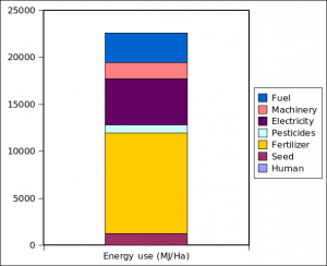 The energy use in growing one Hectare of wheat.
