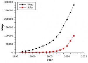 wind and solar capacity