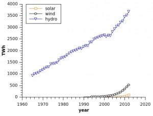 wind hydro solar