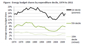 % of UK income spent on energy (source IFS)