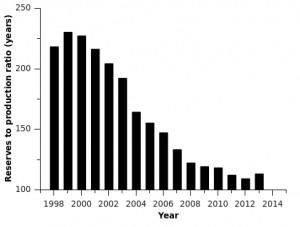 coal data