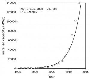 pv capacity global 2014