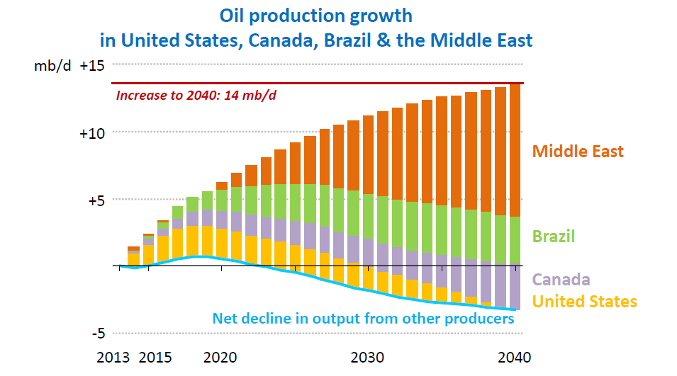 oil supply projections from IEA 2014