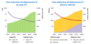 solar and electric car data going fwd from IEA