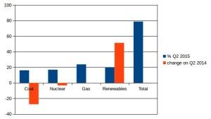 decc energy data Q2 2015