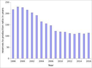 coal reserve data