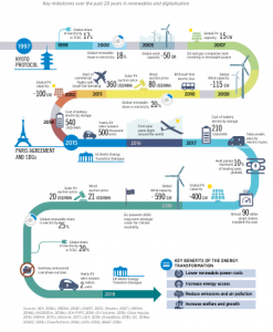progress so far in the global energy transformation